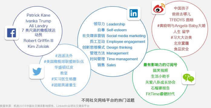 商务社交平台